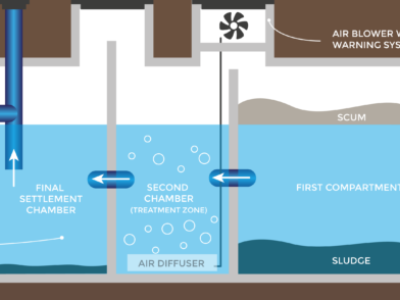 Sewage treatment plant diagram