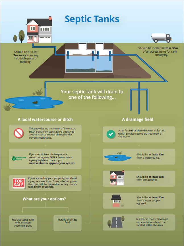 Regulations septic tank regs illustration