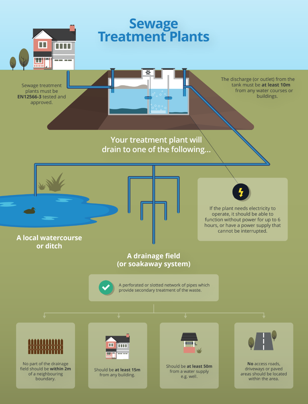 Regulations sewage treatment plant regs illustration